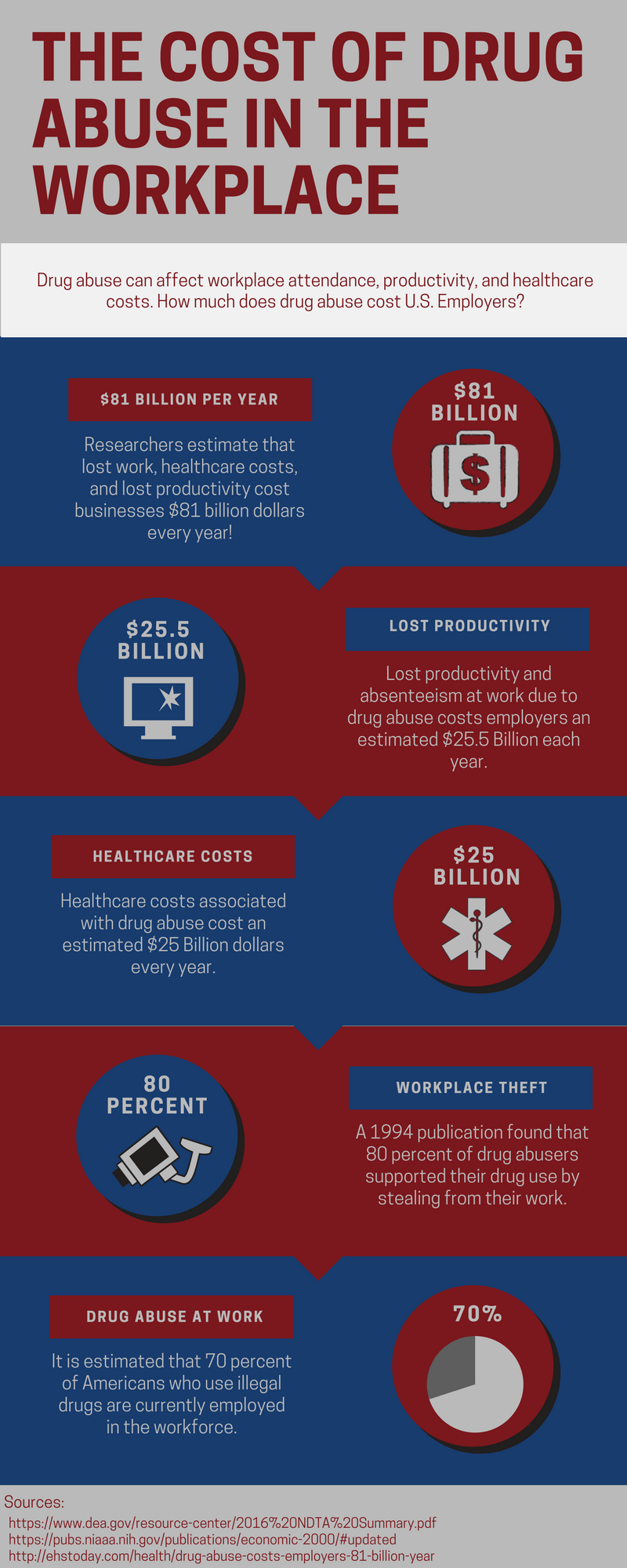 cost of drug abuse in the workplace infographic